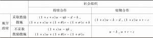 表1 博弈支付矩阵