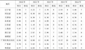 表6-3 海洋生产总值占其地区生产总值比重指数得分和排名