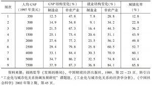 表3-1 产业结构演进与城镇化的一般关系