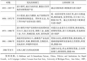 表4-3 中国台湾地区政策导向的演变