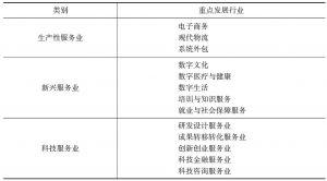 表6-6 现代服务业重点发展行业