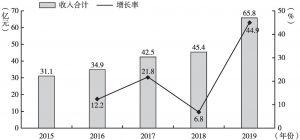 图2 2015~2019年经开区租赁和商务服务业收入情况
