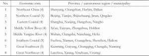 Table 3 Distribution of the 35 cities by integrated economic zone