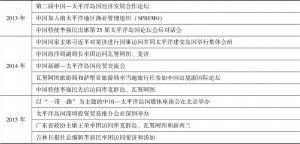 表1 中国与太平洋岛国的合作交流(跨国和多边)