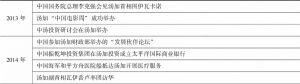 表8 中国与汤加的合作交流
