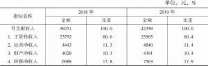 表3-1 2018~2019年城镇居民人均可支配收入来源构成