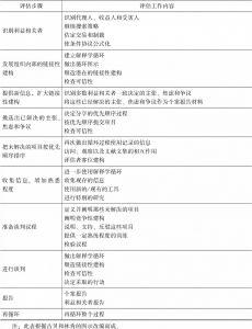 表18-1 建构主义评估过程的基本要素-续表
