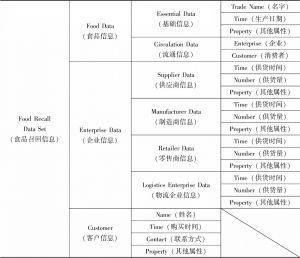 表6-1 食品召回数据含义