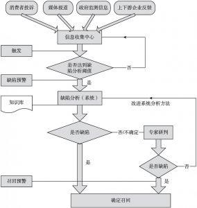 图6-6 食品召回信息采集与应用体系