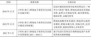 表1 南宁市跨境电商支持政策