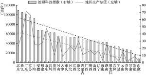 图1 各地区治理科技指数与地区生产总值