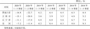 表1 黑龙江省、吉林省、辽宁省和全国社会消费品零售总额增速