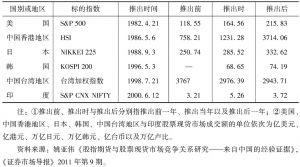 表2-11 股指期货推出前后股票现货市场成交额对比