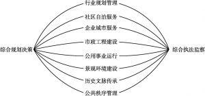 图1-3 橄榄型城市综合管理现代治理结构
