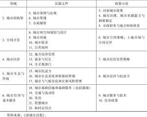 表4-2 《新城市议程》内容-续表