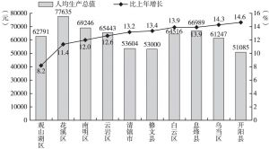 图15 2015年贵阳市各区(市、县)人均GDP及增速变化情况