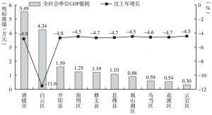 图21 2015年贵阳市区(市、县)全社会单位GDP能耗及增速变化情况