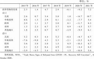 表4 2015~2021年世界货物贸易量增速