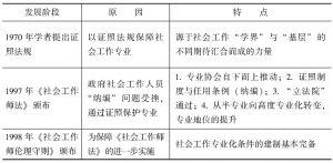 """表4-13 台湾《社会工作师法》""""立法""""过程及特点"""