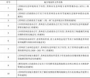 表2 贵州省2020年发布关于环境保护的地方规范性文件