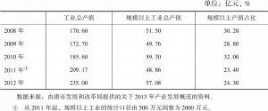 表5-1 部分年份庸市家纺产业的产值