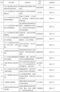 表4-2 局系统内部标准化治理体系建设项目计划