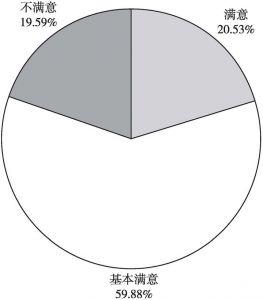 图8 2020年河北省食品安全工作整体情况评价