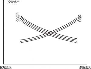 图2 区域主义vs.多边主义
