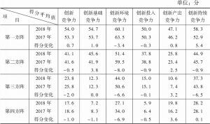 表1-3 2017~2018年各方阵国家创新竞争力平均得分情况