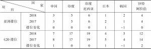 表2-5 G20中所属亚洲国家的创新竞争力排位比较