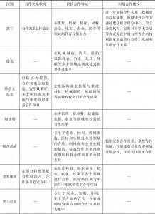 表4 中国—中东欧国家合作状况