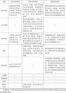 表4 中国—中东欧国家合作状况-续表
