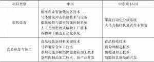 表6 中国—中东欧国家农业科研优势比较