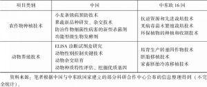 表6 中国—中东欧国家农业科研优势比较-续表