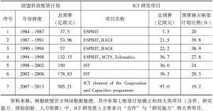 表5-2 欧盟ICT研发项目及预算一览表