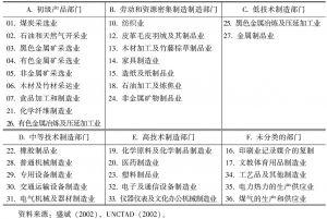 表4-1 根据国际贸易标准分类(SITC 3.0)集结的六类中国中间产品工业部门