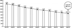 图4-17 日本人口变化趋势