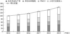 图6-8 2014~2019年北京增长质量指数构成及变动趋势