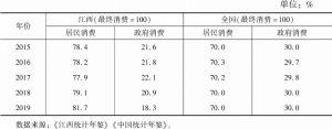 表7 江西居民与政府消费结构变化及与全国比较