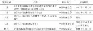 2020年信托业监管规章、规范性文件目录