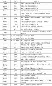 表2 基地成员承担地方文化产业项目情况