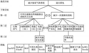 图8-1 能源转向目标的层次图