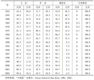 表2 按公、民营在工业中所占比例