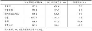 表4 世界分区域石油产量及同比增长