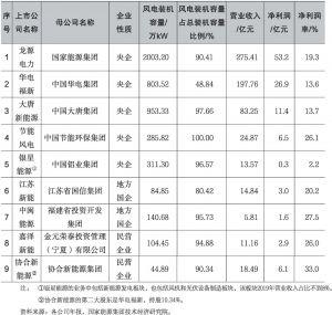 表1-7 2019年主营业务为风电的上市公司营业收入和利润情况