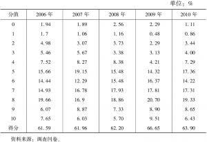 表4-42 公共定价的合理性(2006~2010年)