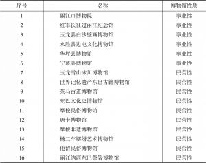 表1 丽江市博物馆、纪念馆统计