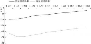 图4 2020年广州货运量、客运量增长情况