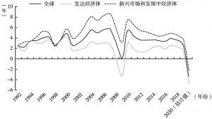 图1 1992~2020年全球、发达经济体、新兴市场和发展中经济体GDP增长情况