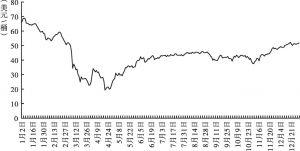 图3 2020年布伦特原油价格走势(期货结算价)